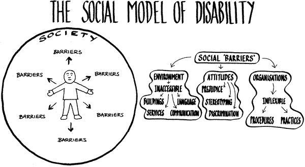 socialmodel