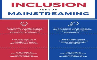 The Right Approach: Strategy of Inclusion